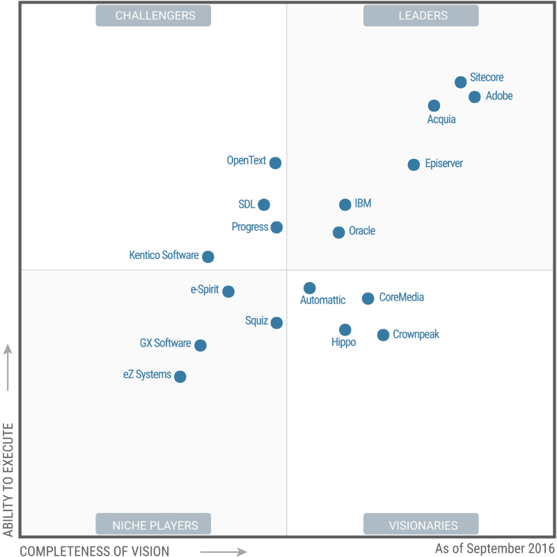 Gartner WCM Magic Quadrant