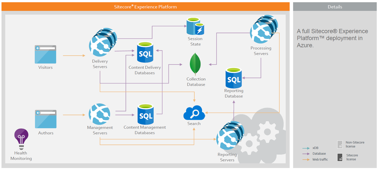 Sitecore PaaS using Azure App Services